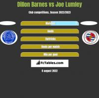 Dillon Barnes vs Joe Lumley h2h player stats