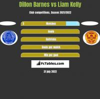 Dillon Barnes vs Liam Kelly h2h player stats