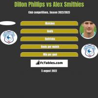 Dillon Phillips vs Alex Smithies h2h player stats