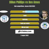 Dillon Phillips vs Ben Amos h2h player stats