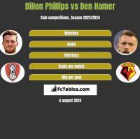 Dillon Phillips vs Ben Hamer h2h player stats