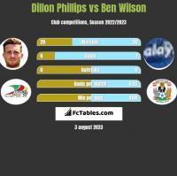 Dillon Phillips vs Ben Wilson h2h player stats