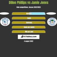 Dillon Phillips vs Jamie Jones h2h player stats