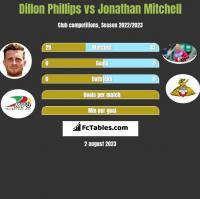 Dillon Phillips vs Jonathan Mitchell h2h player stats