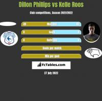 Dillon Phillips vs Kelle Roos h2h player stats