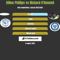 Dillon Phillips vs Richard O'Donnell h2h player stats