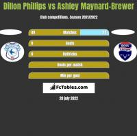 Dillon Phillips vs Ashley Maynard-Brewer h2h player stats