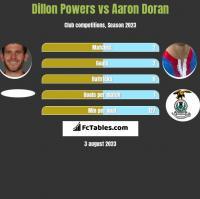Dillon Powers vs Aaron Doran h2h player stats