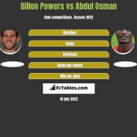 Dillon Powers vs Abdul Osman h2h player stats