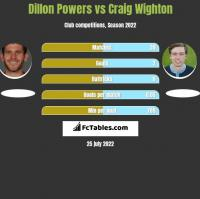 Dillon Powers vs Craig Wighton h2h player stats