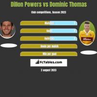 Dillon Powers vs Dominic Thomas h2h player stats