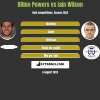 Dillon Powers vs Iain Wilson h2h player stats