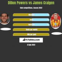 Dillon Powers vs James Craigen h2h player stats