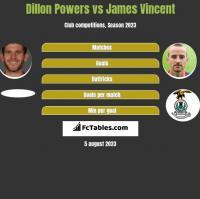 Dillon Powers vs James Vincent h2h player stats