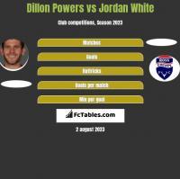 Dillon Powers vs Jordan White h2h player stats