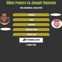 Dillon Powers vs Joseph Thomson h2h player stats
