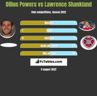 Dillon Powers vs Lawrence Shankland h2h player stats