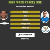 Dillon Powers vs Nicky Clark h2h player stats