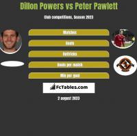 Dillon Powers vs Peter Pawlett h2h player stats