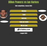 Dillon Powers vs Ian Harkes h2h player stats