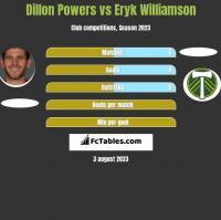 Dillon Powers vs Eryk Williamson h2h player stats