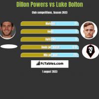 Dillon Powers vs Luke Bolton h2h player stats