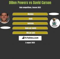 Dillon Powers vs David Carson h2h player stats