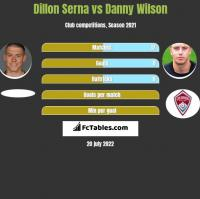 Dillon Serna vs Danny Wilson h2h player stats