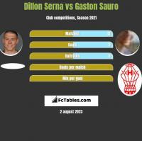 Dillon Serna vs Gaston Sauro h2h player stats