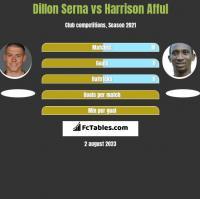 Dillon Serna vs Harrison Afful h2h player stats