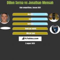 Dillon Serna vs Jonathan Mensah h2h player stats