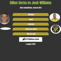Dillon Serna vs Josh Williams h2h player stats