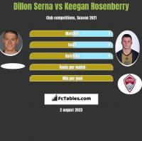 Dillon Serna vs Keegan Rosenberry h2h player stats