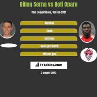 Dillon Serna vs Kofi Opare h2h player stats
