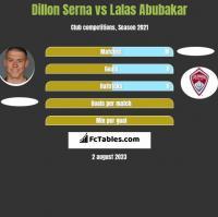 Dillon Serna vs Lalas Abubakar h2h player stats
