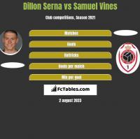 Dillon Serna vs Samuel Vines h2h player stats