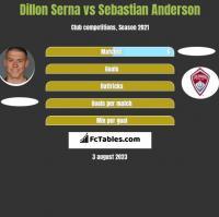 Dillon Serna vs Sebastian Anderson h2h player stats