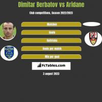 Dimitar Berbatov vs Aridane h2h player stats