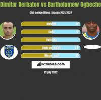 Dimitar Berbatov vs Bartholomew Ogbeche h2h player stats