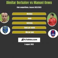 Dimitar Berbatov vs Manuel Onwu h2h player stats