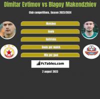 Dimitar Evtimov vs Blagoy Makendzhiev h2h player stats