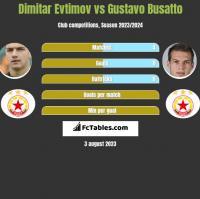 Dimitar Evtimov vs Gustavo Busatto h2h player stats