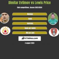 Dimitar Evtimov vs Lewis Price h2h player stats