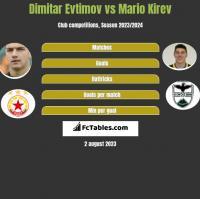 Dimitar Evtimov vs Mario Kirev h2h player stats