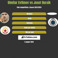 Dimitar Evtimov vs Josef Bursik h2h player stats