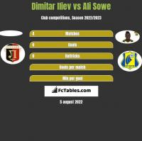 Dimitar Iliev vs Ali Sowe h2h player stats