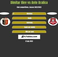 Dimitar Iliew vs Ante Aralica h2h player stats
