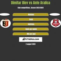 Dimitar Iliev vs Ante Aralica h2h player stats
