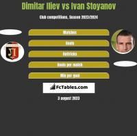 Dimitar Iliew vs Ivan Stoyanov h2h player stats