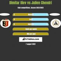 Dimitar Iliev vs Julien Chendri h2h player stats